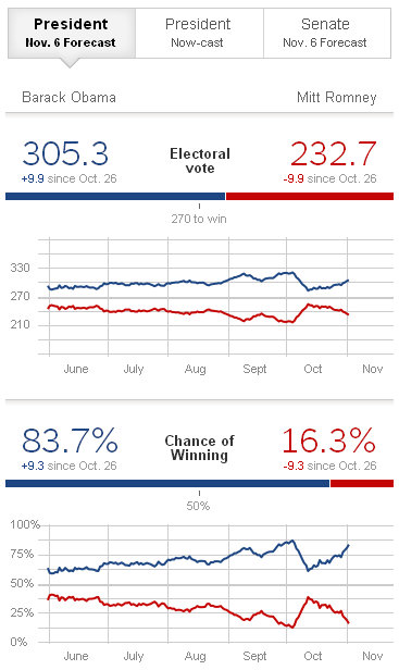 Nate Silver's Presidential prediction from November 3, 2012